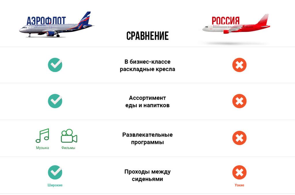 Сравнение авиакомпаний